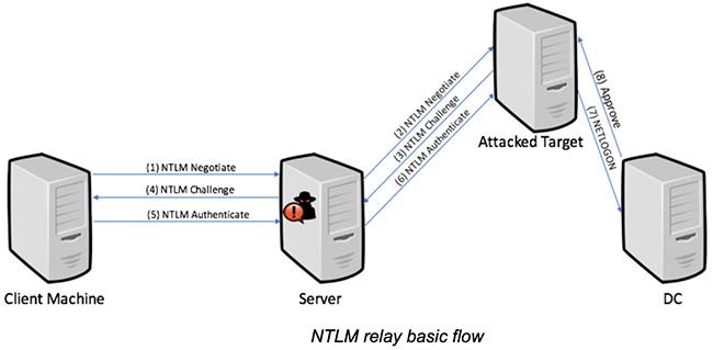 Microsoft NTLM vulnerabilities